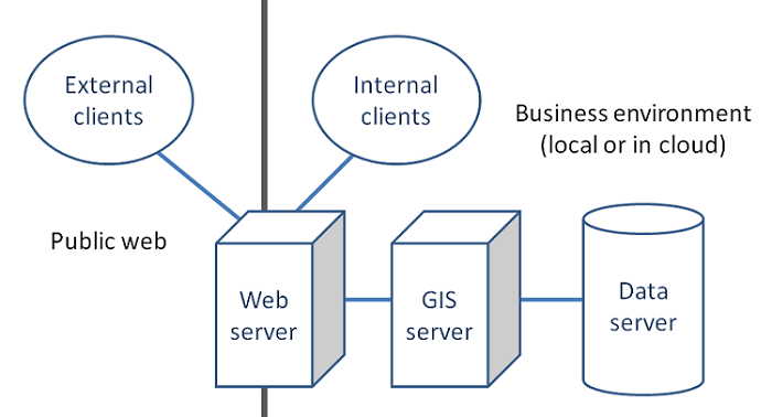 Web GIS elements