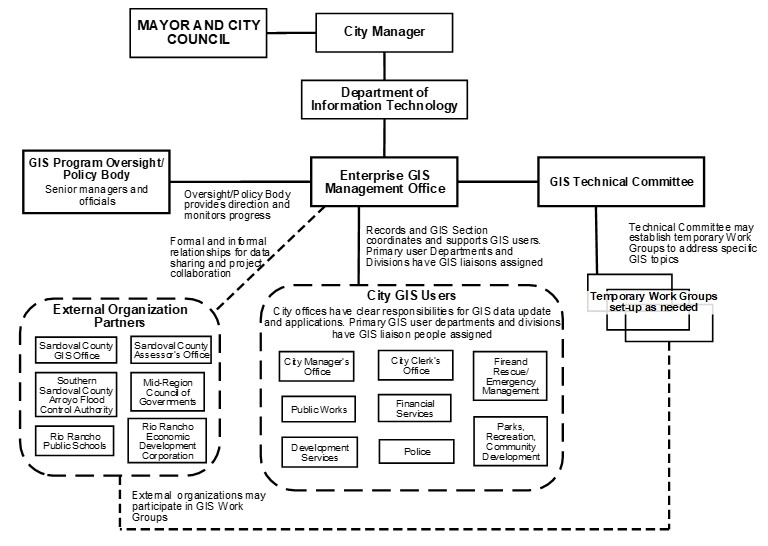 Enterprise GIS Organizational Structure for a Municipality