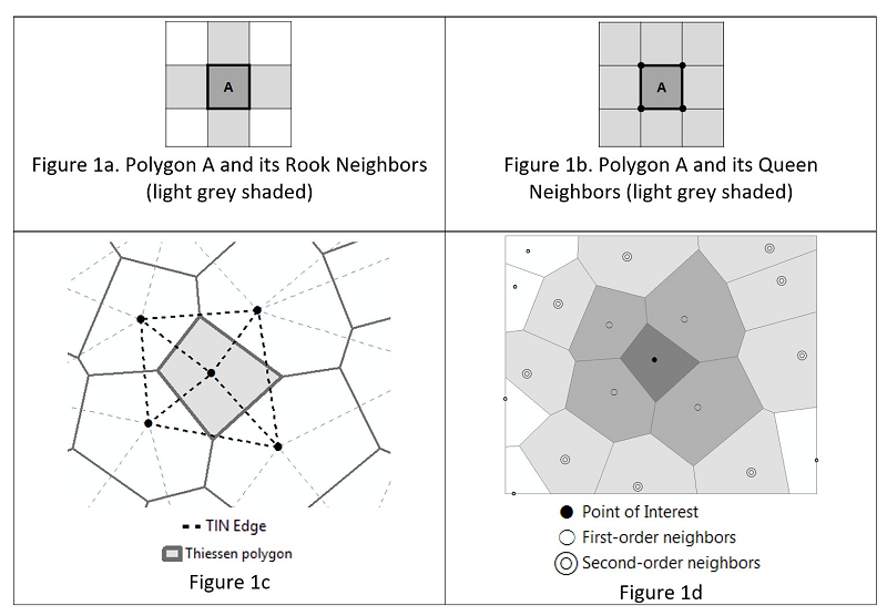 Neighborhoods with Points and Polygons