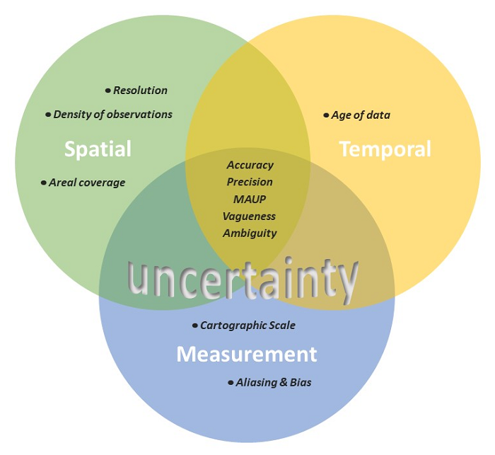 factors contributing to the reliability of spatial data and error-based uncertainty