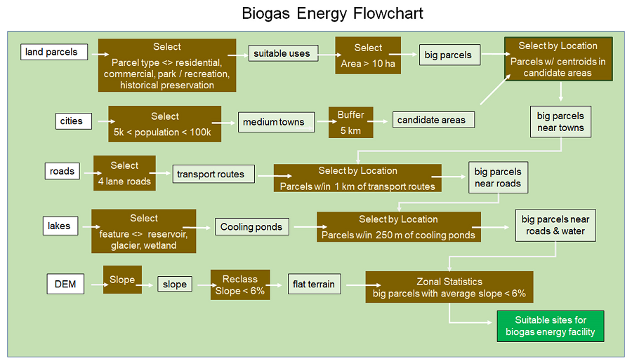 example of cartographic modeling flowchart
