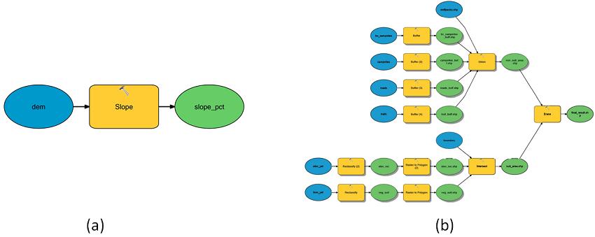 ArcGIS Model Builder