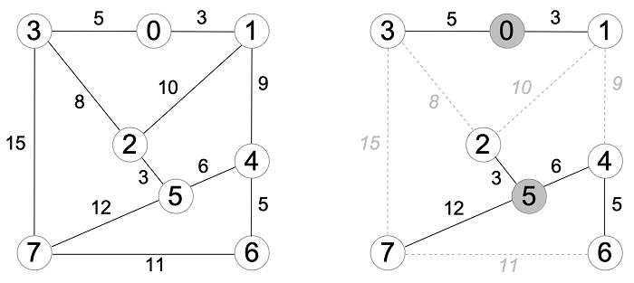 example network with 8 nodes