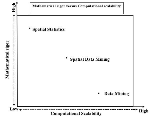 trade offs between spatial statistics, spatial data mining, traditional data mining