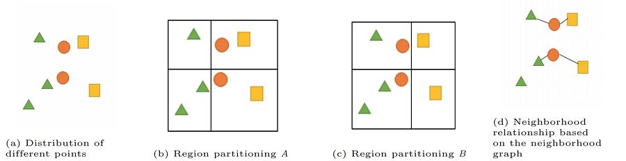 examples of spatial statistics