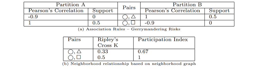 Pearsons correlation and MAUP