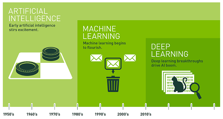 timeline for artificial intelligence