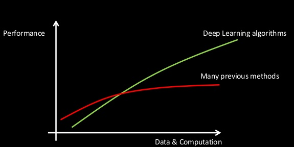 scability of deep learning algorithms