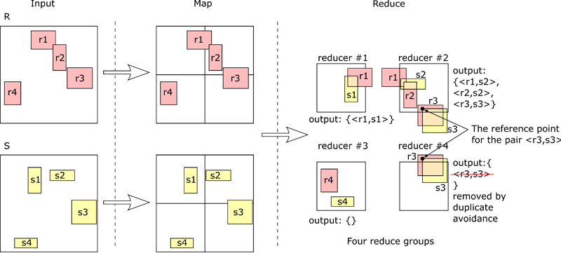 Partition-based Spatial-merge (PBSM) join in MapReduce