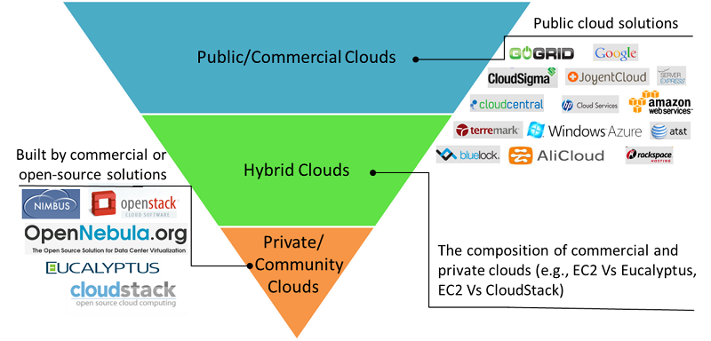 cloud platform types and software solutions