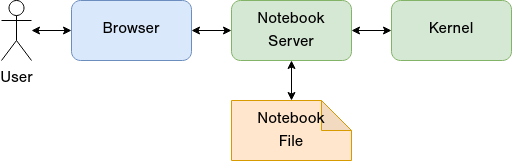 architecture of the Jupyter notebook computing environment