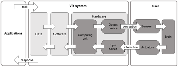 components of a VR system