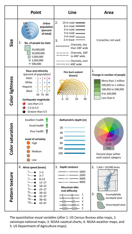 quantitative visual variable