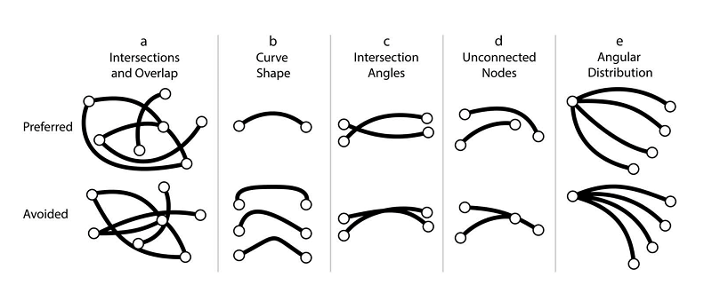 preferred flow line geometries and arrangements
