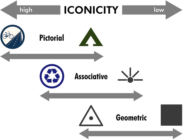 range of map icons
