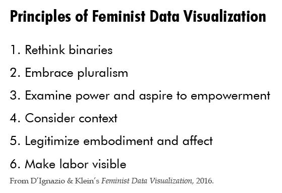 feminist data visualization
