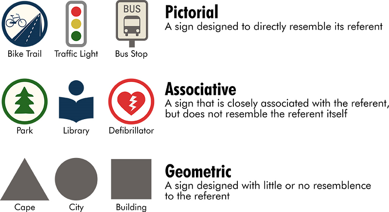 typological categories of map icons