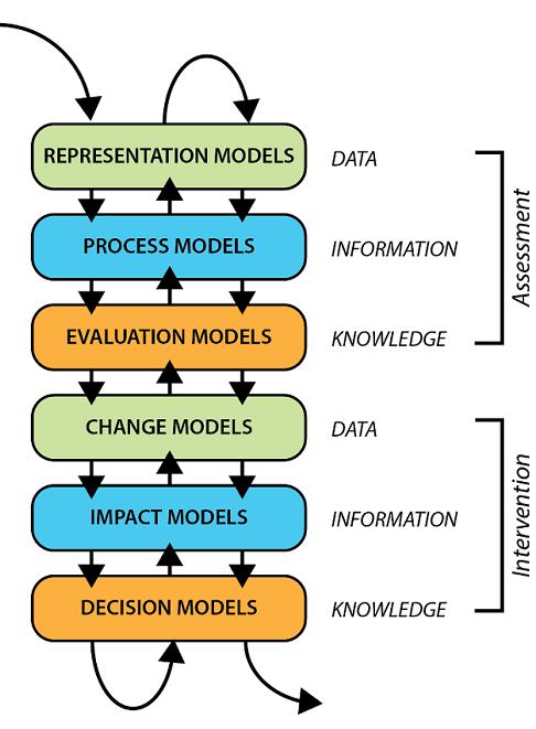 Geodesign Framework