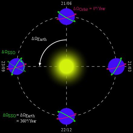 Sun synchronous orbits