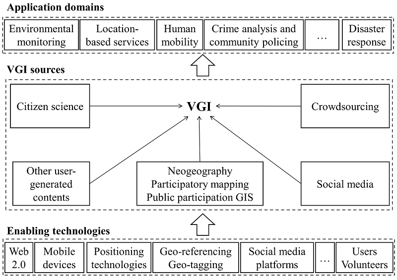 VGI enabling technologies, sources, and applications