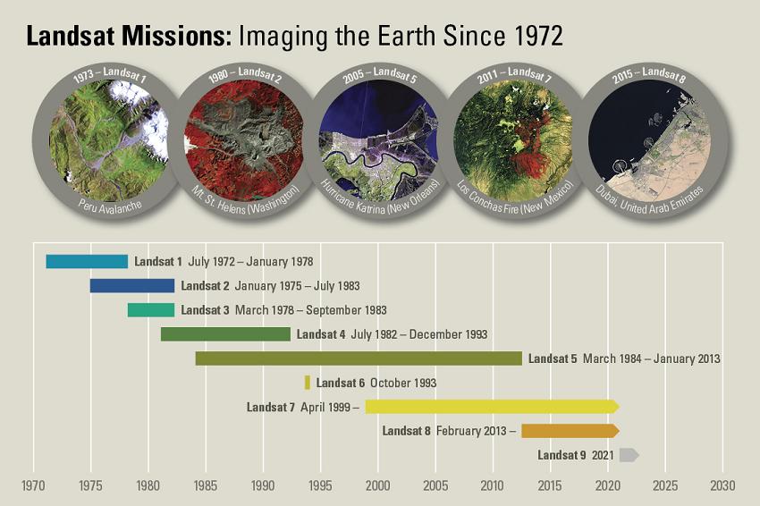 Landsat missions