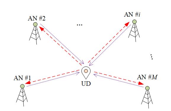 TOA Localization system diagram