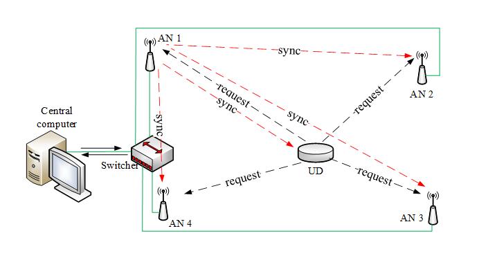 UWB localization system