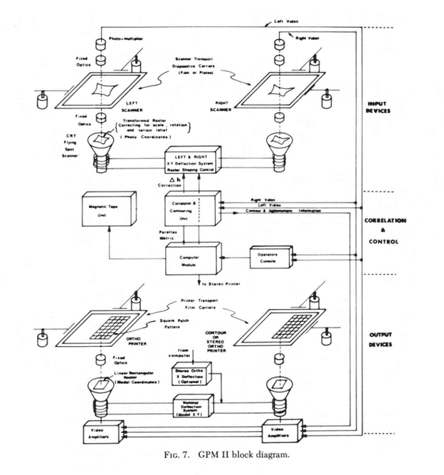 Gestalt Photo Mapper block diagram