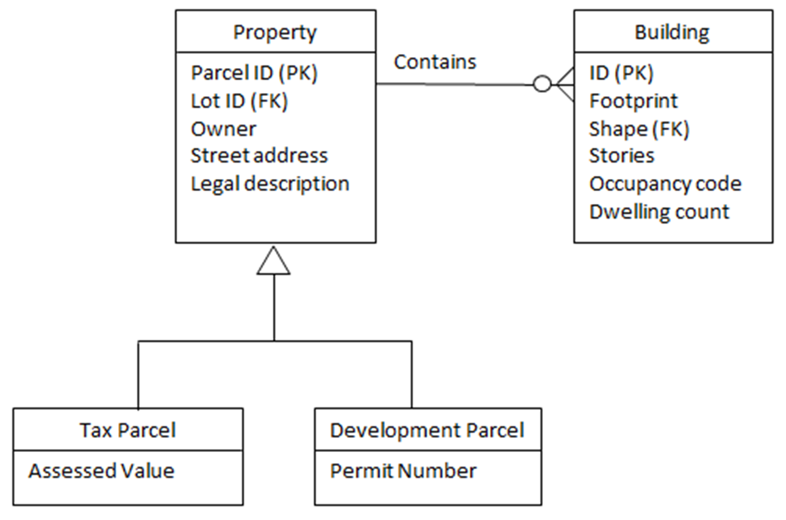Entity-Relationship diagram with keys