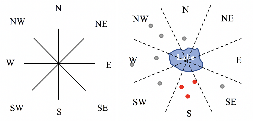 Cone-based models for cardinal directions