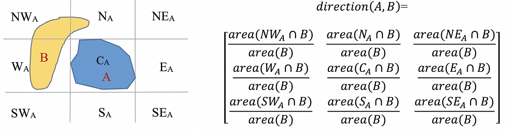 point sets and definition equation for direction-relation matrix