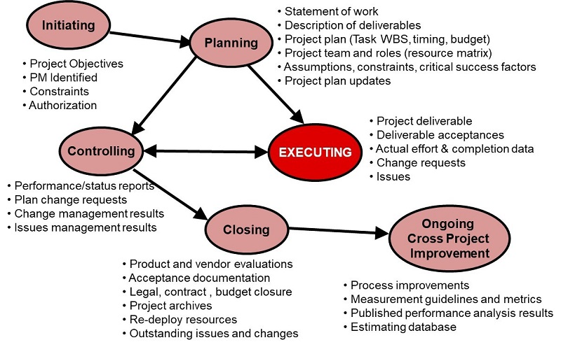 Project Management Process Elements