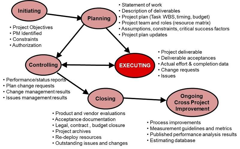 Project Management Process Elements