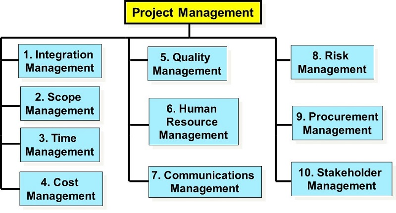 PMI Knowledge Areas