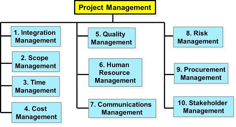 KE-33 - Organizational Models for GIS Management | GIS&T