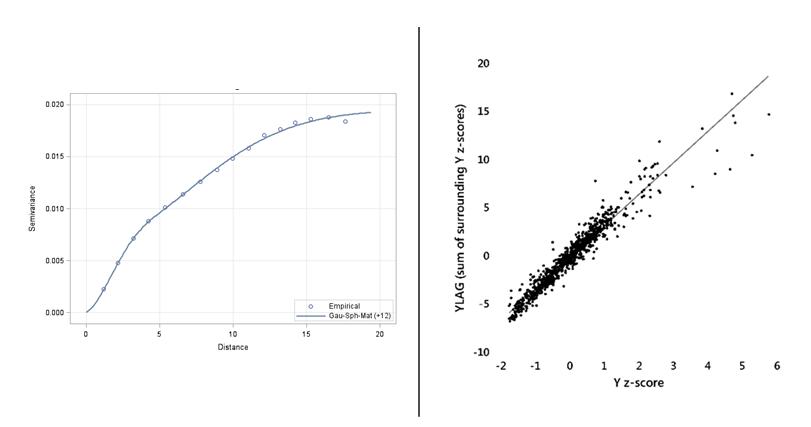 empirical semivariogram plot