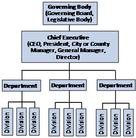 Hierarchical Structure for Organizations