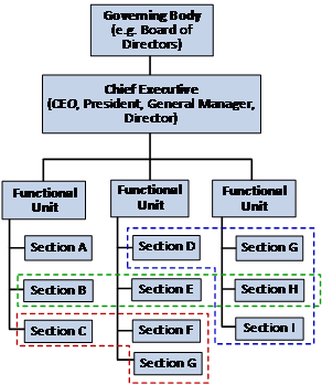 Matrix Structure for Organizations