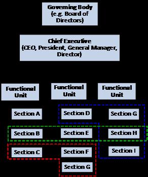 Matrix Structure for Organizations
