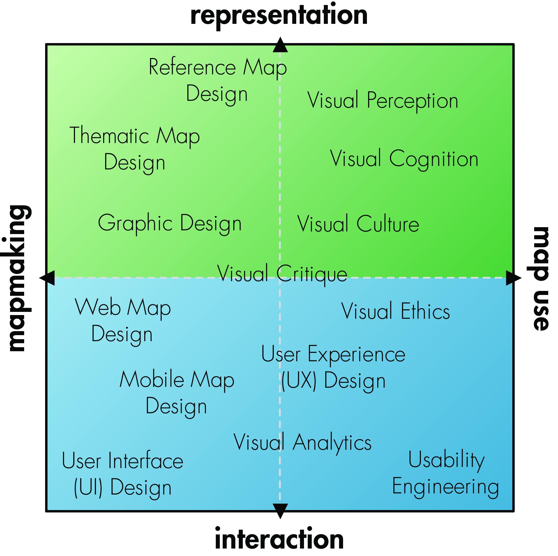 Representation vs. Interaction