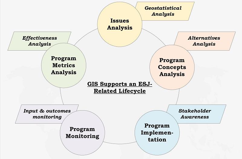 GIS for ESJ Lifecycle