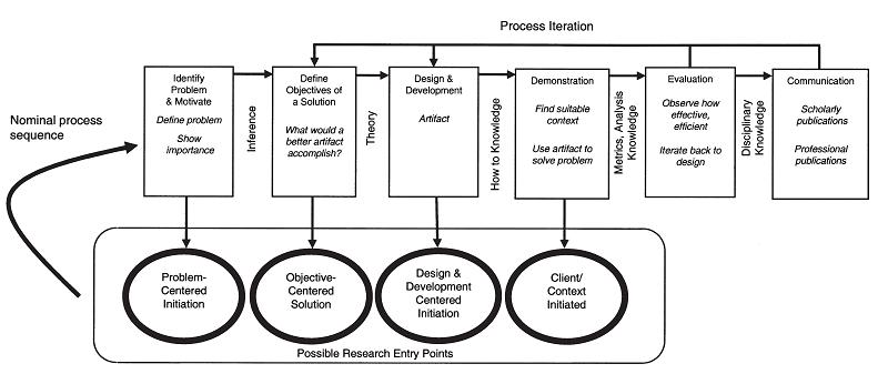 Ke 03 Strategic Planning For Gis Design Gis T Body Of Knowledge