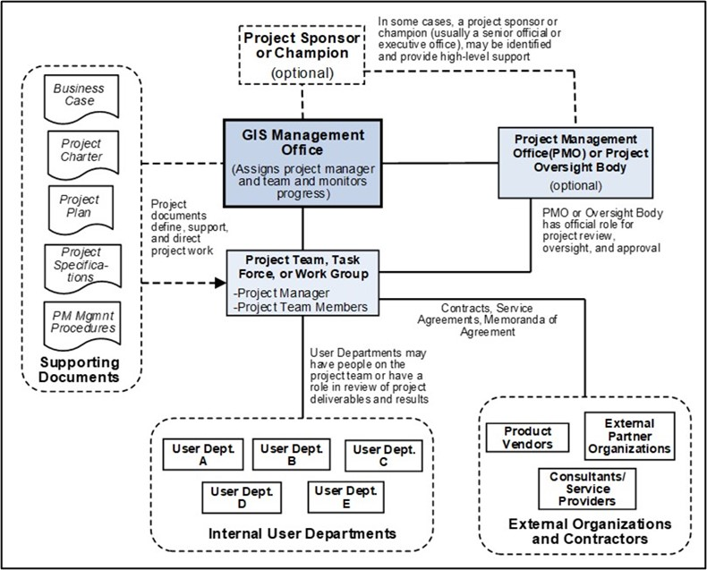 gis project management structure