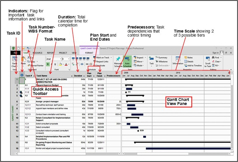 spreadsheet concept of project management software