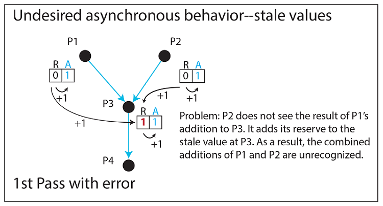 undesired asynchronous