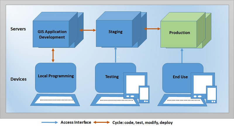 Web GIS application development staging production