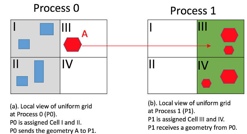 grid communication