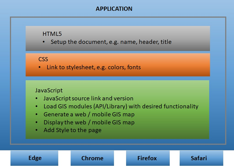 Example main components of a JavaScript for GIS scripting (development) environment