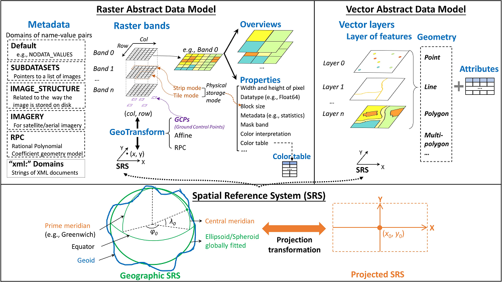 schematic design of spatial data and SRS in GDAL/OGR