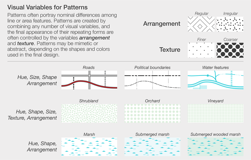 Visual Variables for Patterns